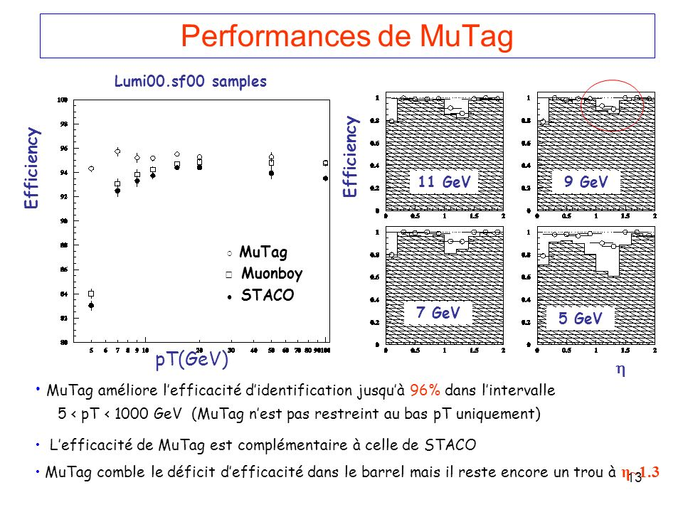 Performances de MuTag pT(GeV) Efficiency Efficiency 
