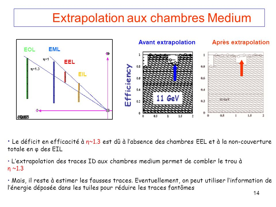 Extrapolation aux chambres Medium