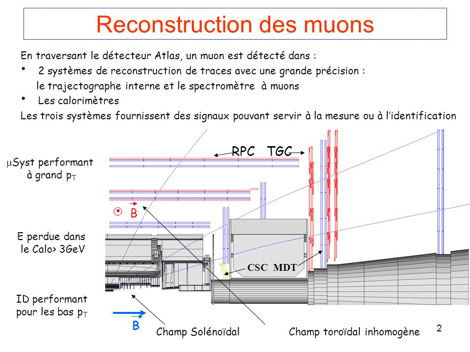 Reconstruction des muons