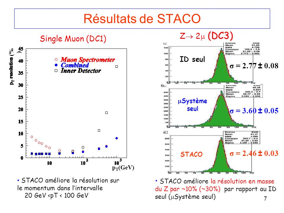 Résultats de STACO Z 2 (DC3) Single Muon (DC1) σ = 2.77 ± 0.08