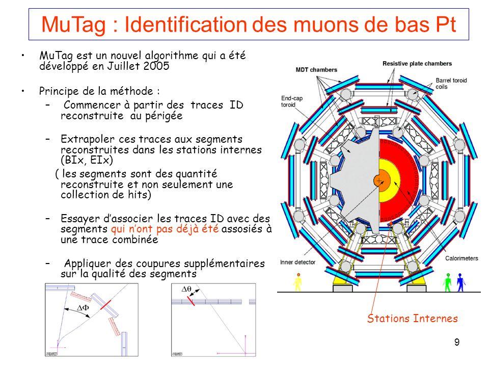 MuTag : Identification des muons de bas Pt