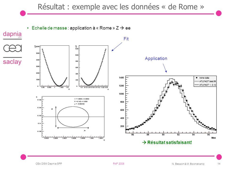 Résultat : exemple avec les données « de Rome »
