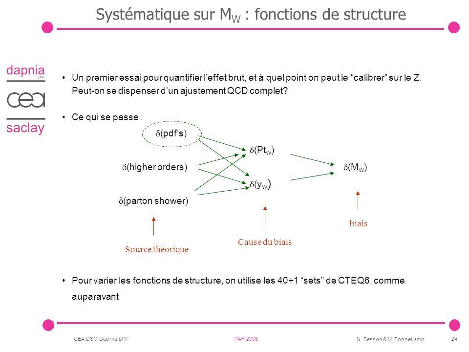 Systématique sur MW : fonctions de structure