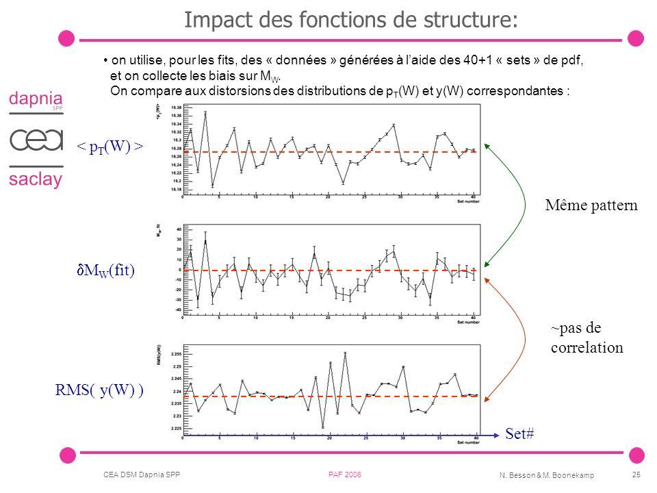 Impact des fonctions de structure: