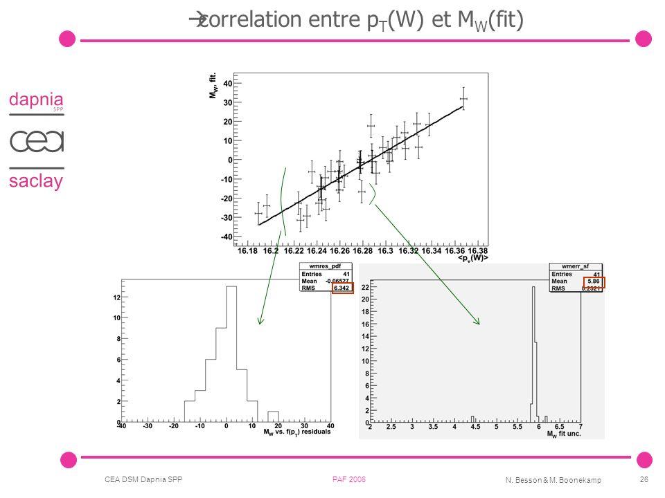 correlation entre pT(W) et MW(fit)