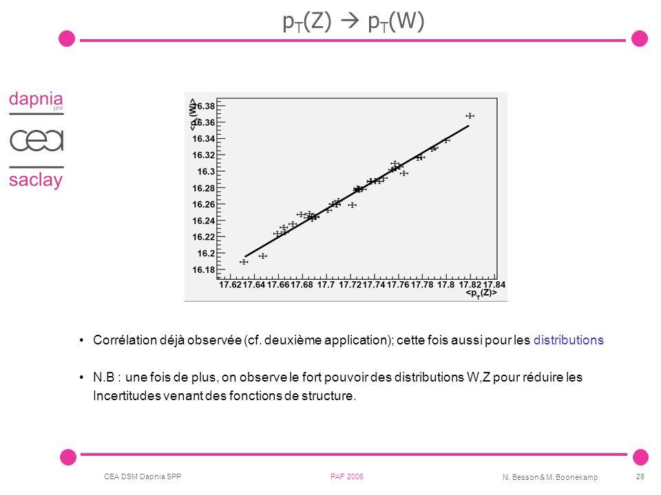 pT(Z)  pT(W) Corrélation déjà observée (cf. deuxième application); cette fois aussi pour les distributions.