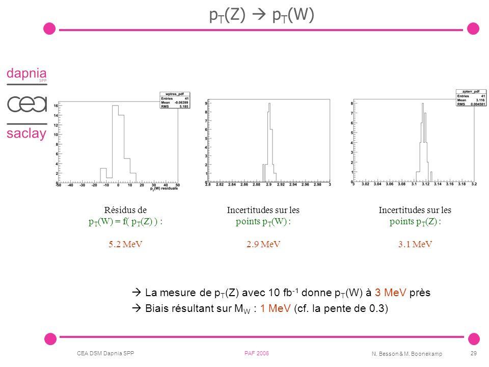 pT(Z)  pT(W)  La mesure de pT(Z) avec 10 fb-1 donne pT(W) à 3 MeV près.  Biais résultant sur MW : 1 MeV (cf. la pente de 0.3)
