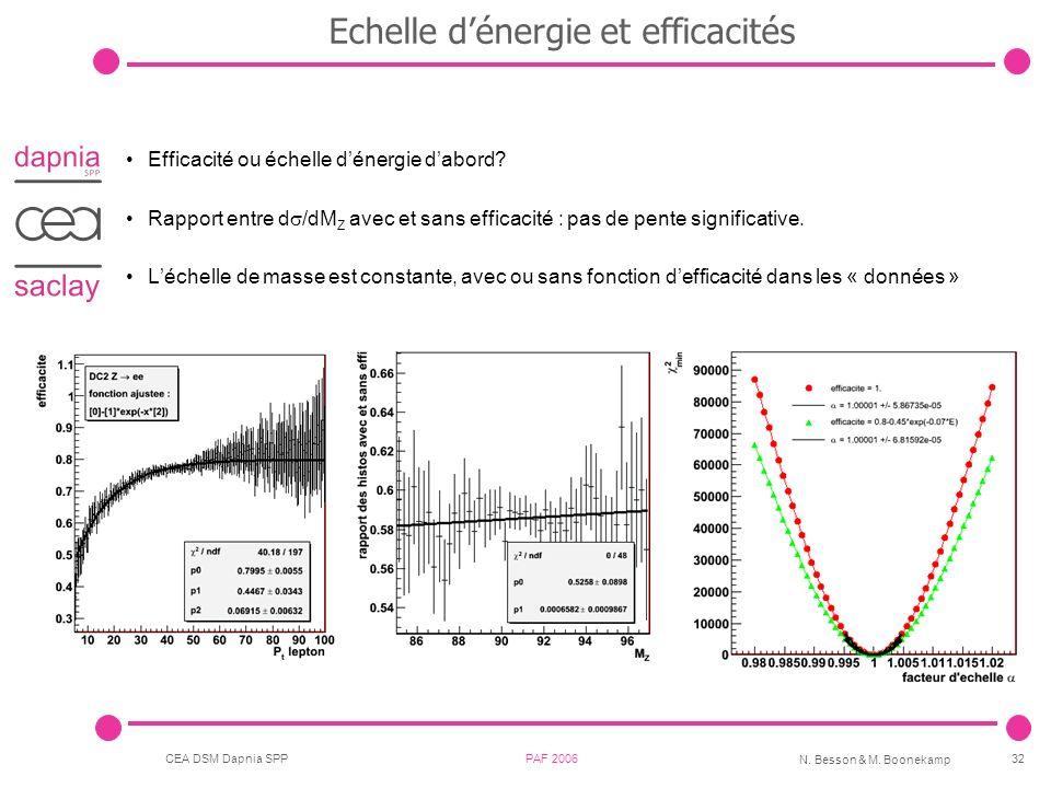 Echelle d'énergie et efficacités