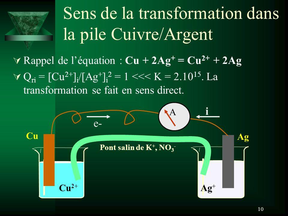 Sens de la transformation dans la pile Cuivre/Argent