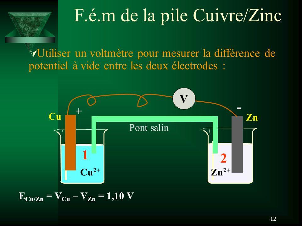 F.é.m de la pile Cuivre/Zinc
