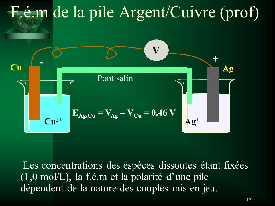 F.é.m de la pile Argent/Cuivre (prof)