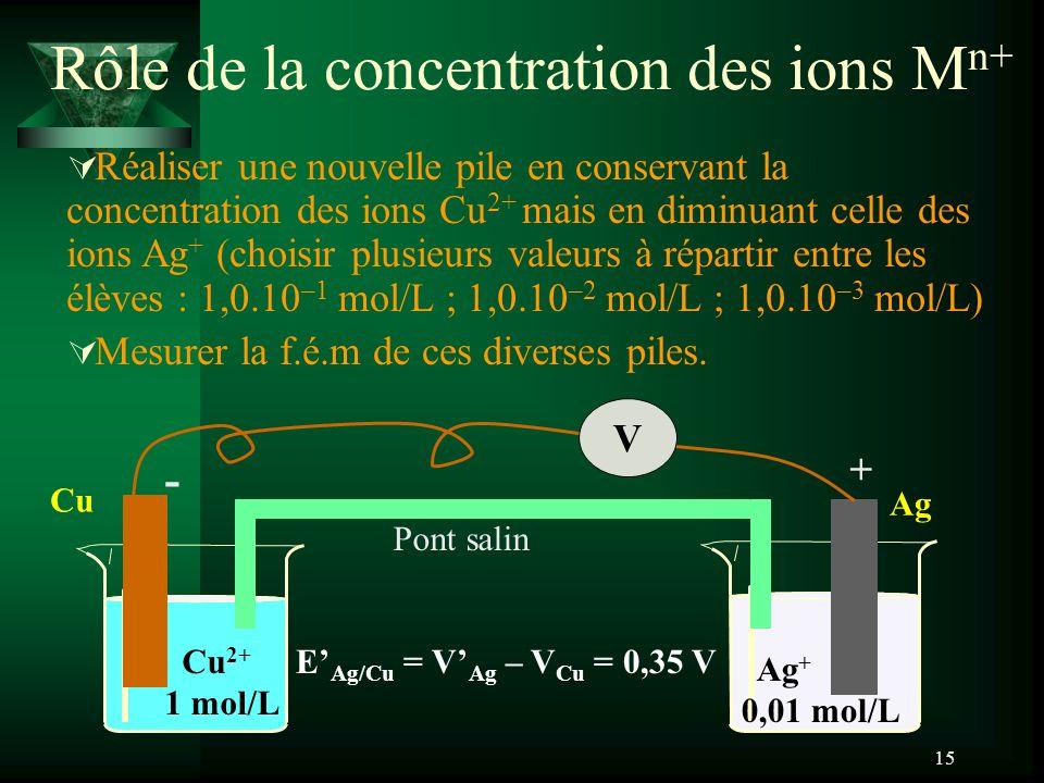 Rôle de la concentration des ions Mn+