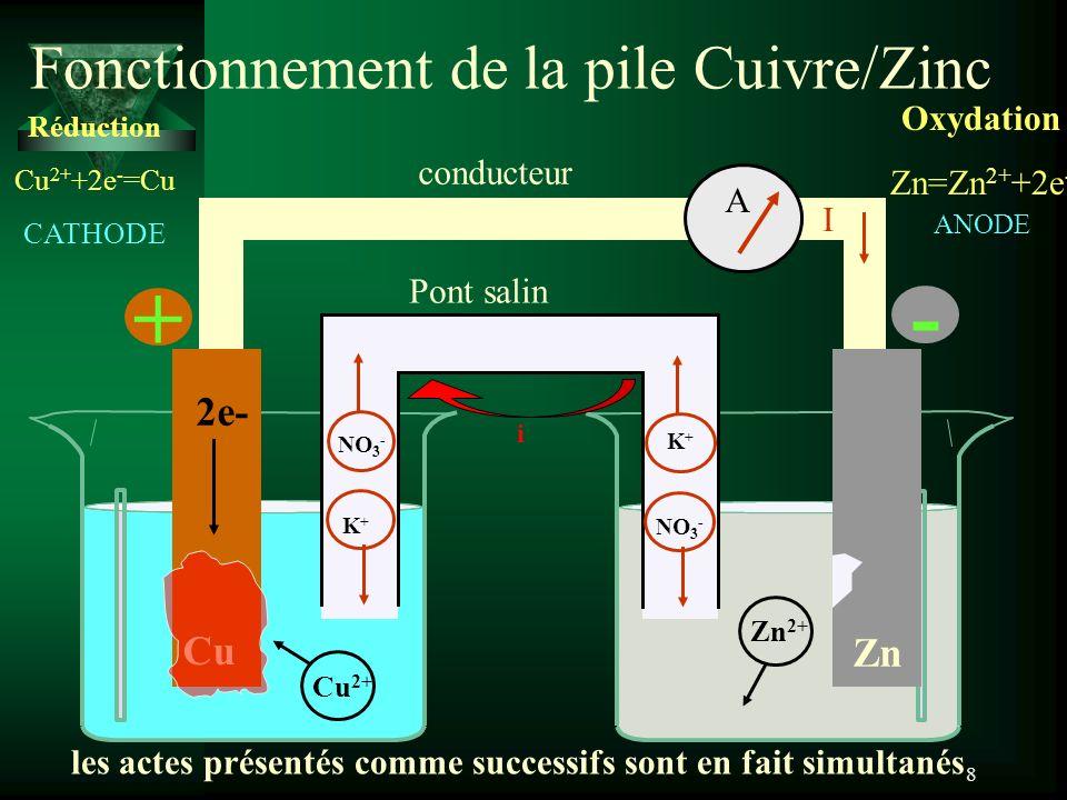 Fonctionnement de la pile Cuivre/Zinc