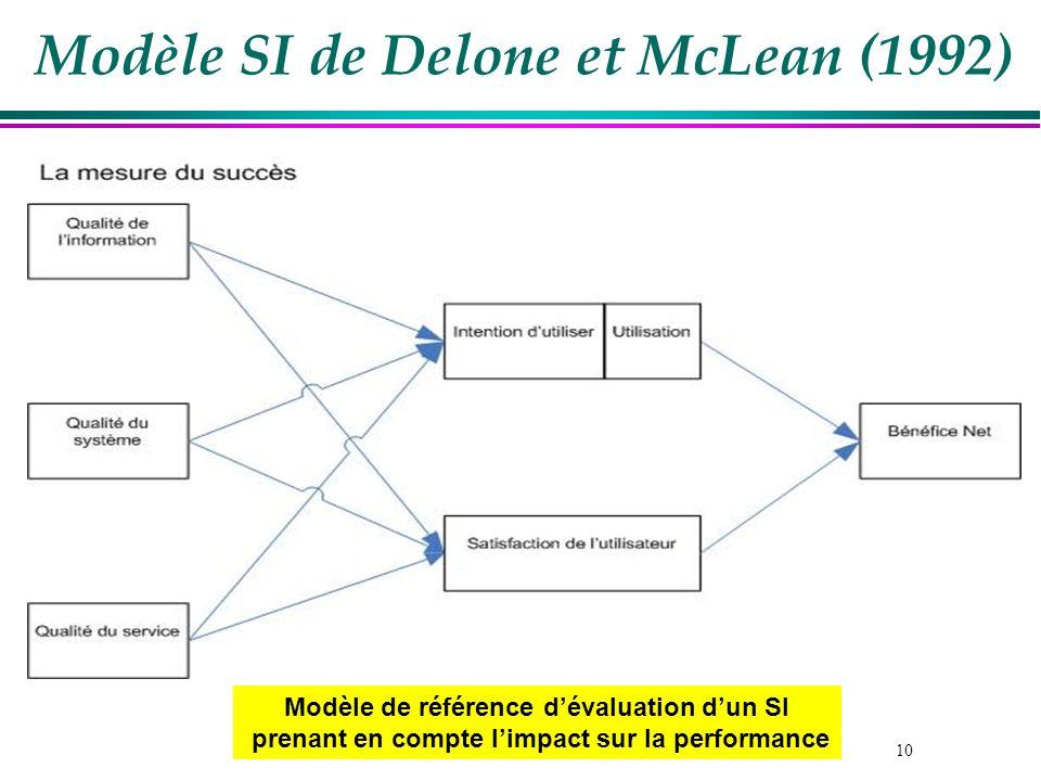 Modèle SI de Delone et McLean (1992)