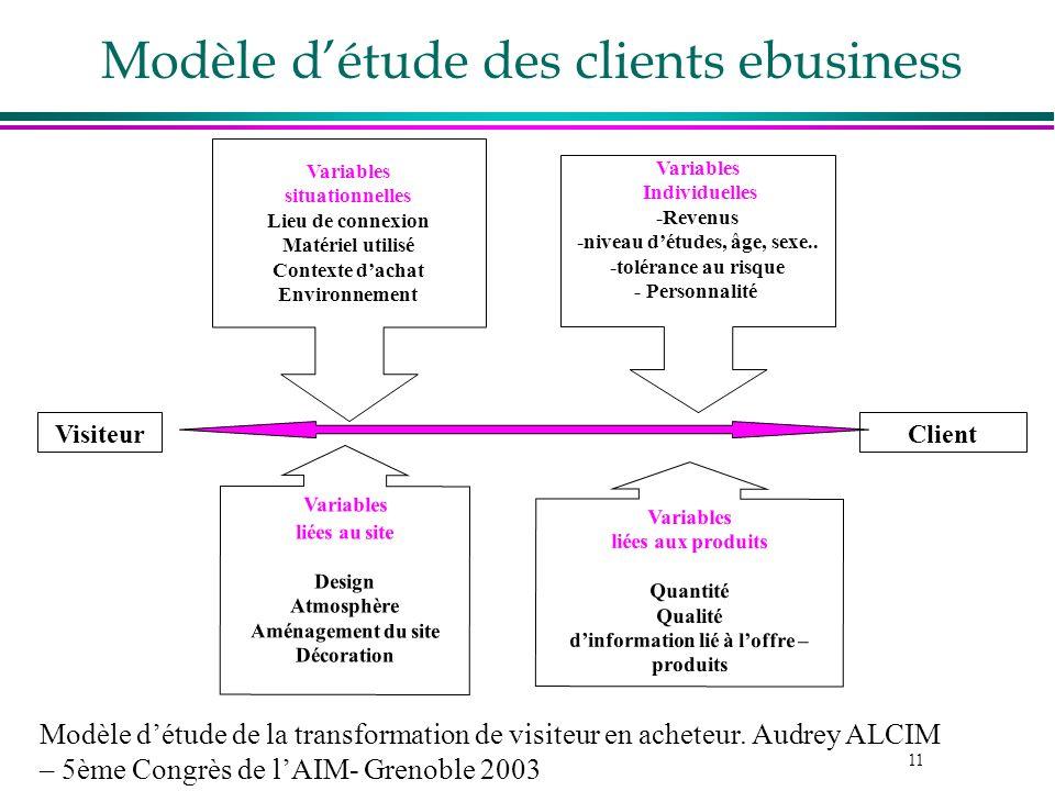 Modèle d'étude des clients ebusiness