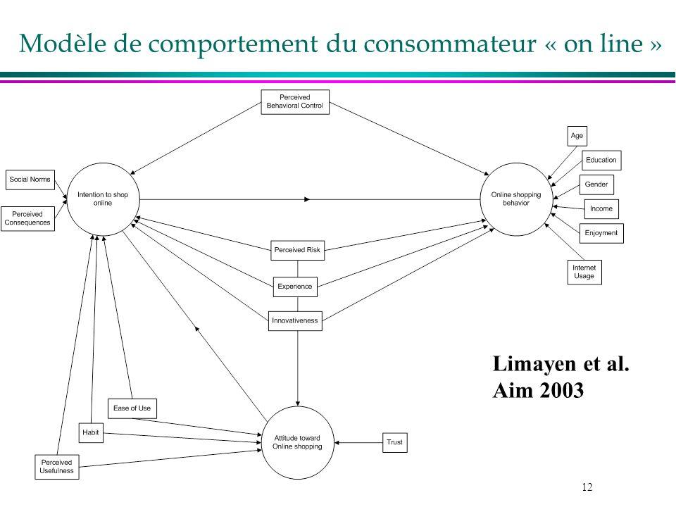 Modèle de comportement du consommateur « on line »