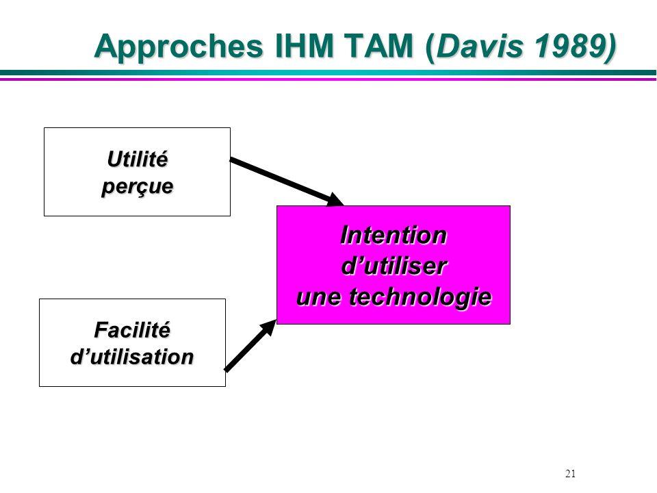 Approches IHM TAM (Davis 1989)