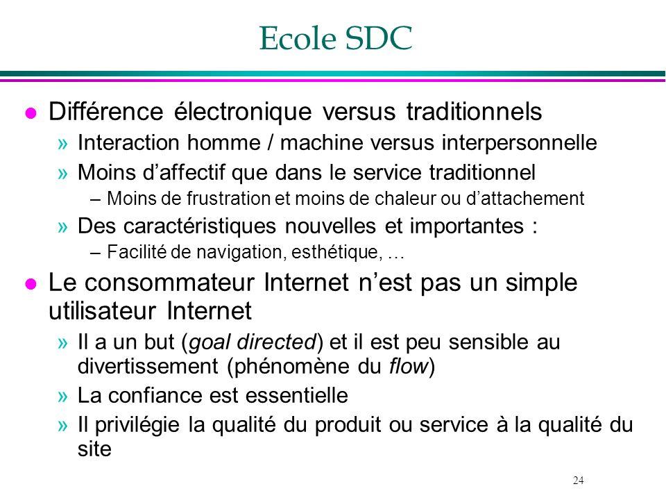 Ecole SDC Différence électronique versus traditionnels