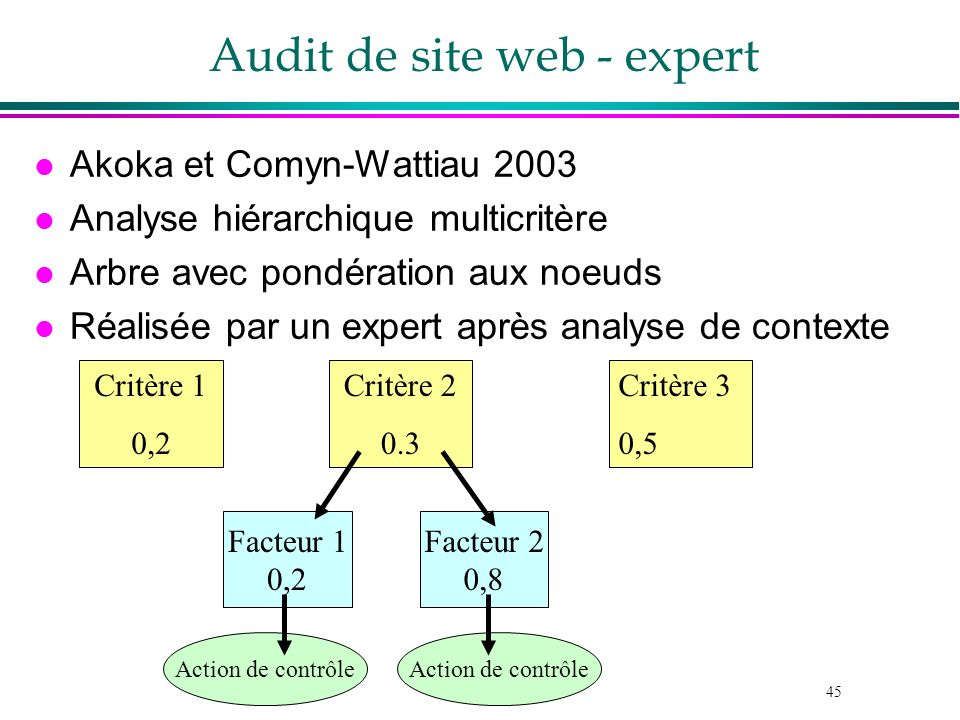 Audit de site web - expert