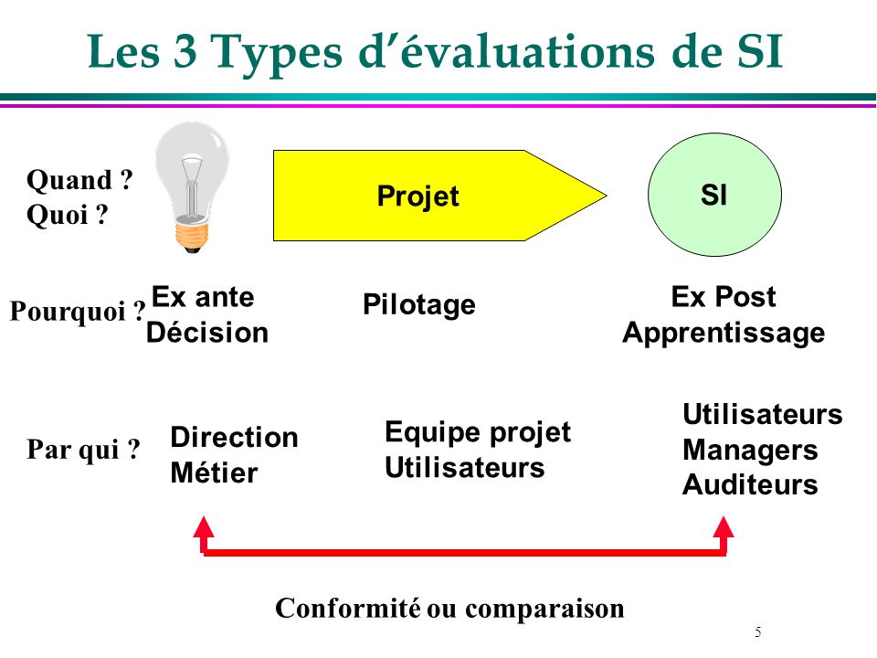 Les 3 Types d'évaluations de SI