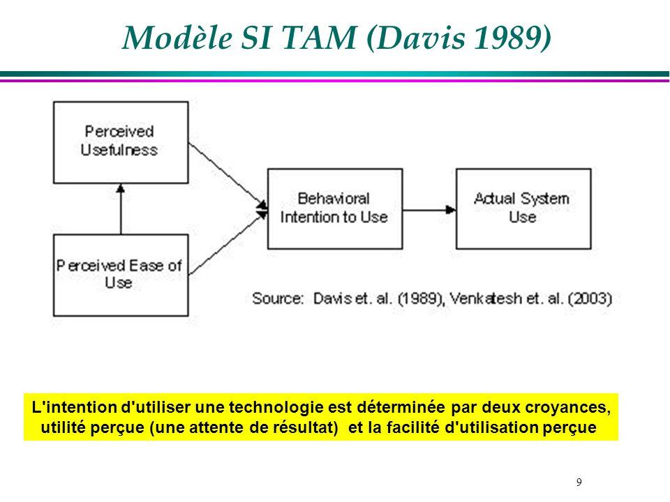 Modèle SI TAM (Davis 1989) L intention d utiliser une technologie est déterminée par deux croyances,