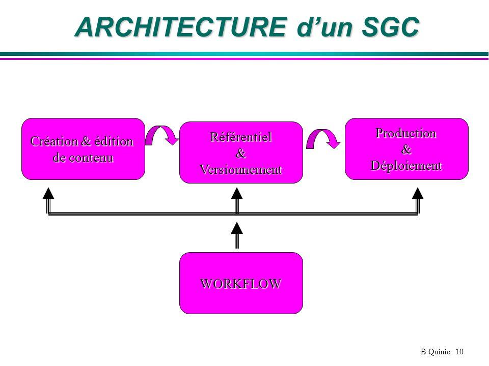 ARCHITECTURE d'un SGC Production Création & édition Référentiel &