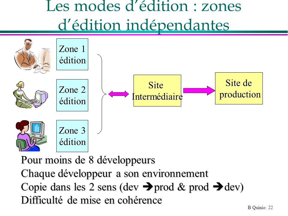 Les modes d'édition : zones d'édition indépendantes