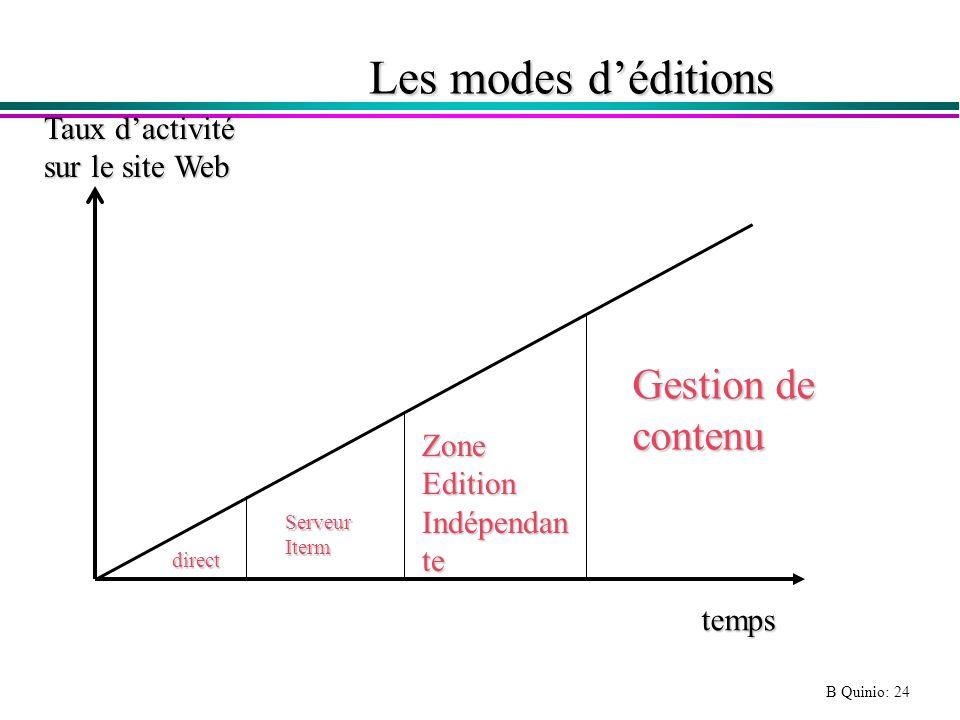 Les modes d'éditions Gestion de contenu Taux d'activité