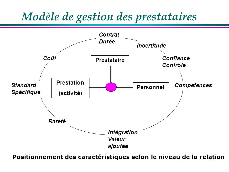 Modèle de gestion des prestataires