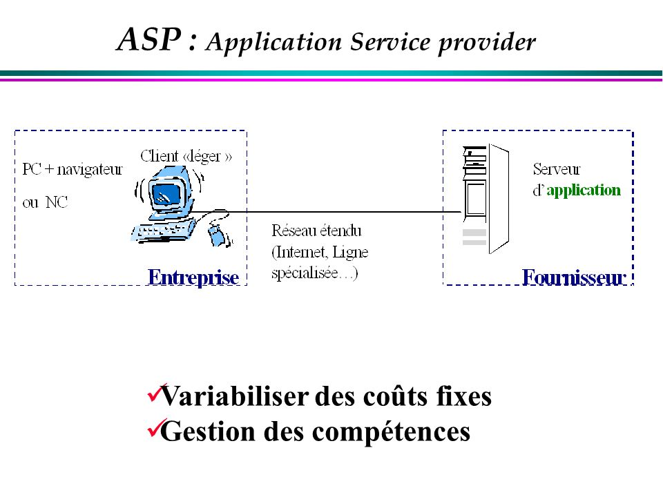 ASP : Application Service provider