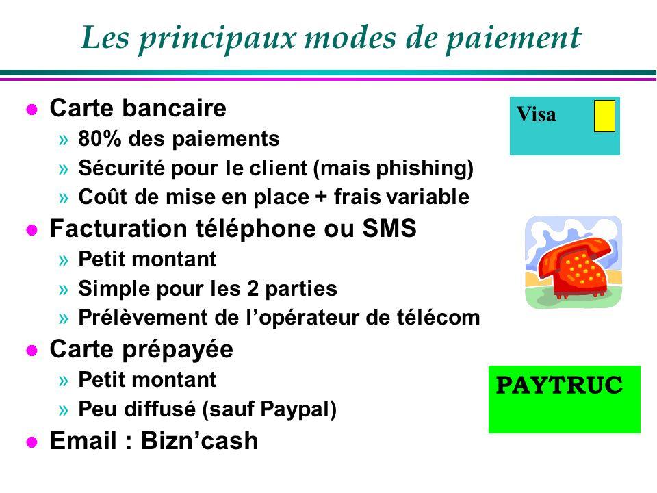 Les principaux modes de paiement