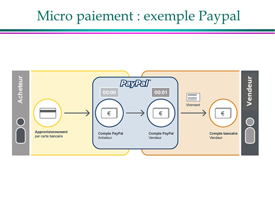 Micro paiement : exemple Paypal