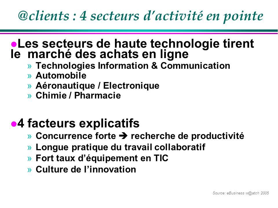 @clients : 4 secteurs d'activité en pointe