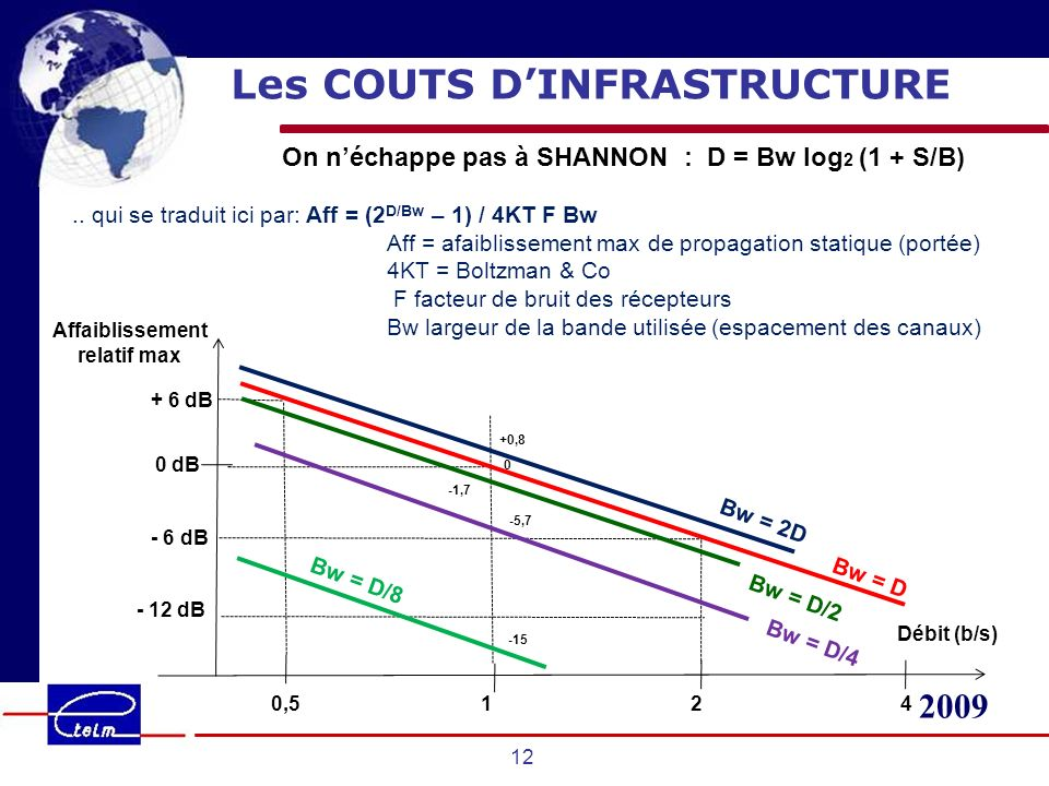 Les COUTS D'INFRASTRUCTURE