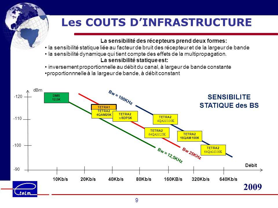 Les COUTS D'INFRASTRUCTURE SENSIBILITE STATIQUE des BS