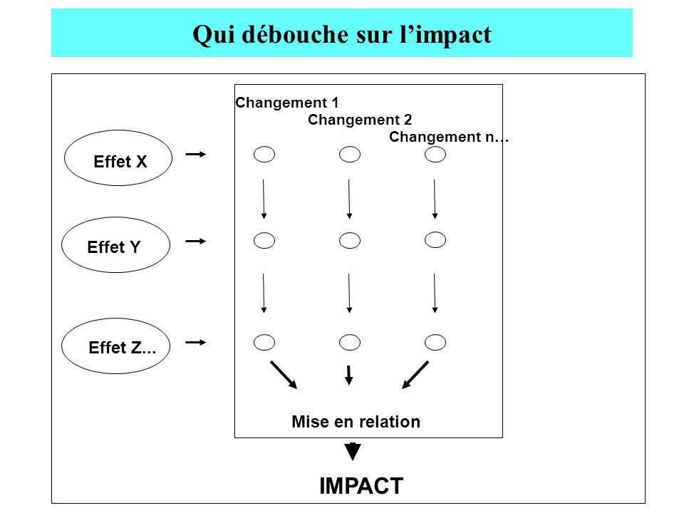 Qui débouche sur l'impact
