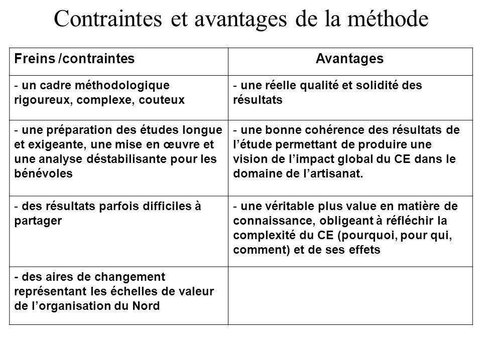 Contraintes et avantages de la méthode