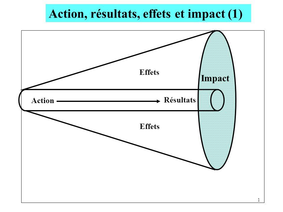 Action, résultats, effets et impact (1)