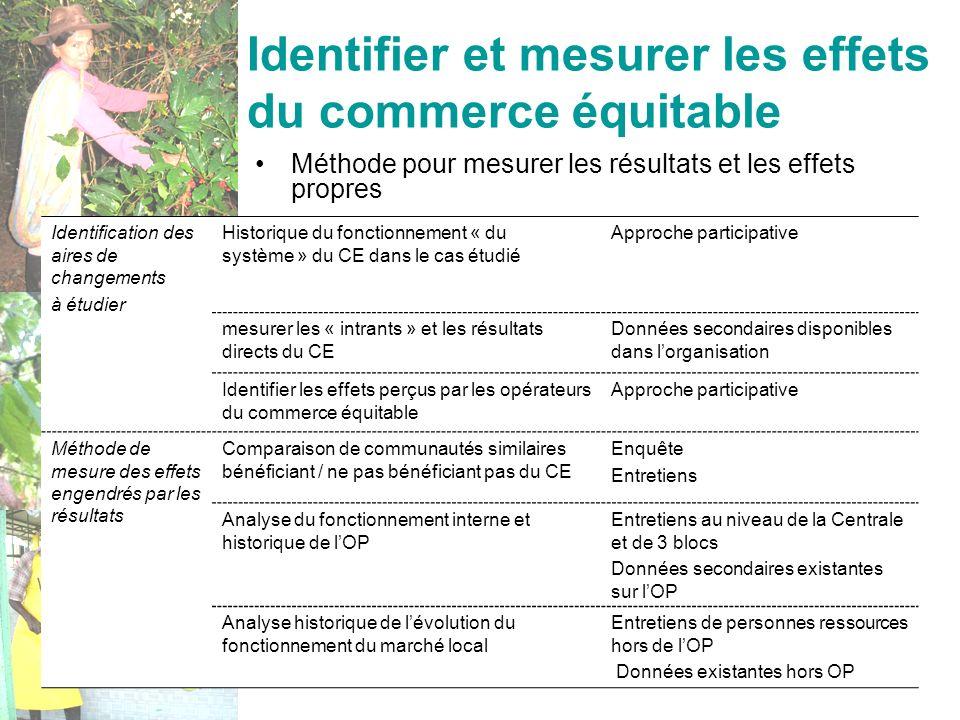 Identifier et mesurer les effets du commerce équitable