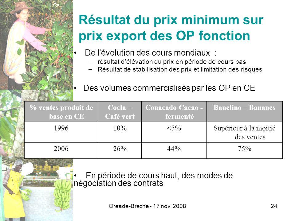 Résultat du prix minimum sur prix export des OP fonction