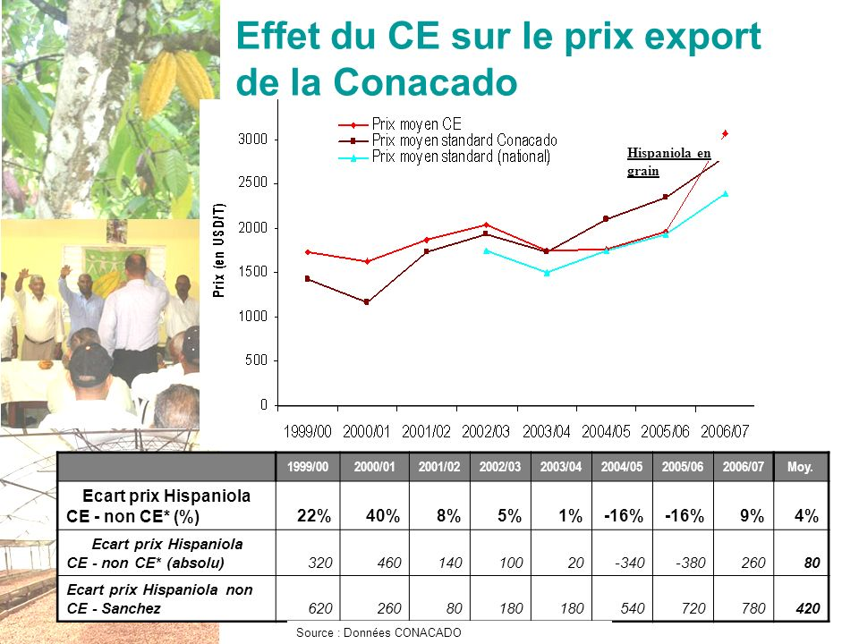 Effet du CE sur le prix export de la Conacado