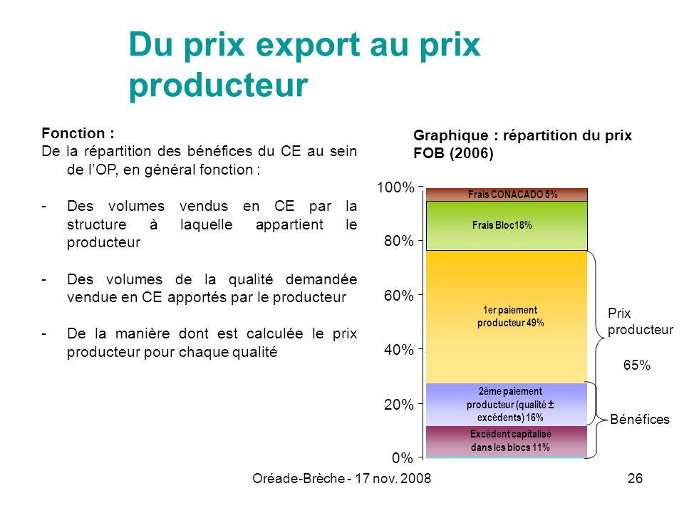 Du prix export au prix producteur
