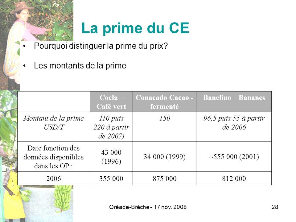 % ventes produit de base en CE Conacado Cacao - fermenté