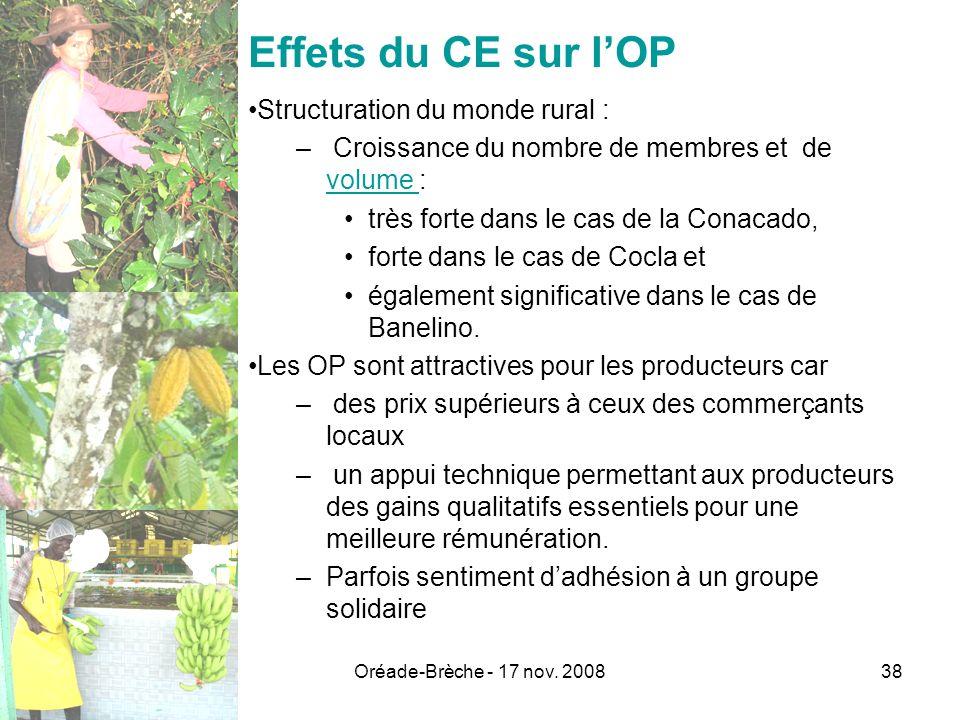 Effets du CE sur l'OP Structuration du monde rural :