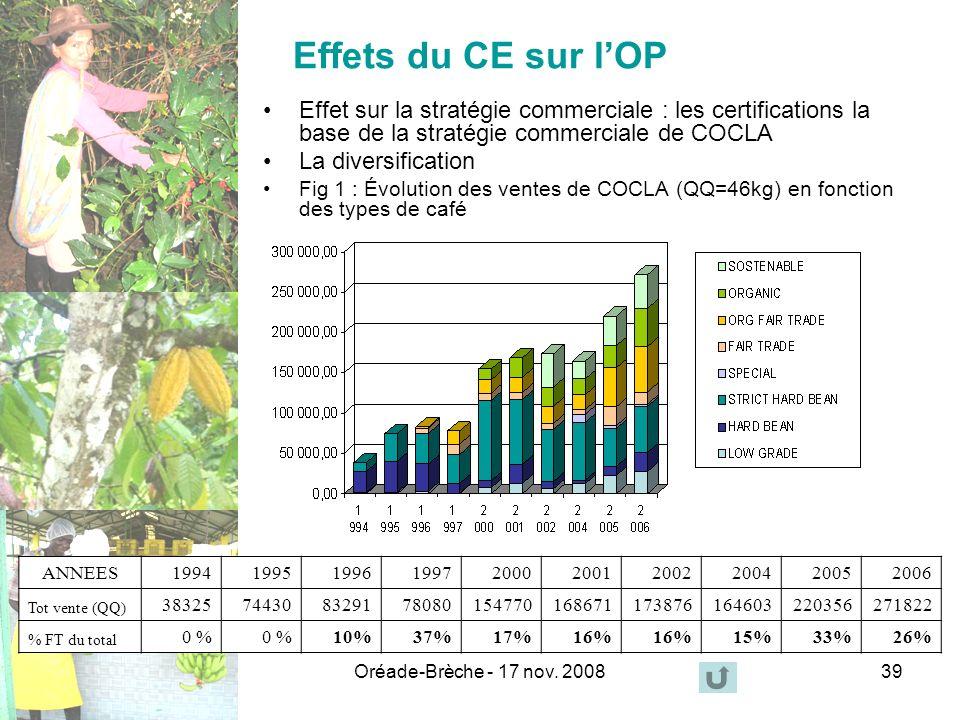 Effets du CE sur l'OP Effet sur la stratégie commerciale : les certifications la base de la stratégie commerciale de COCLA.