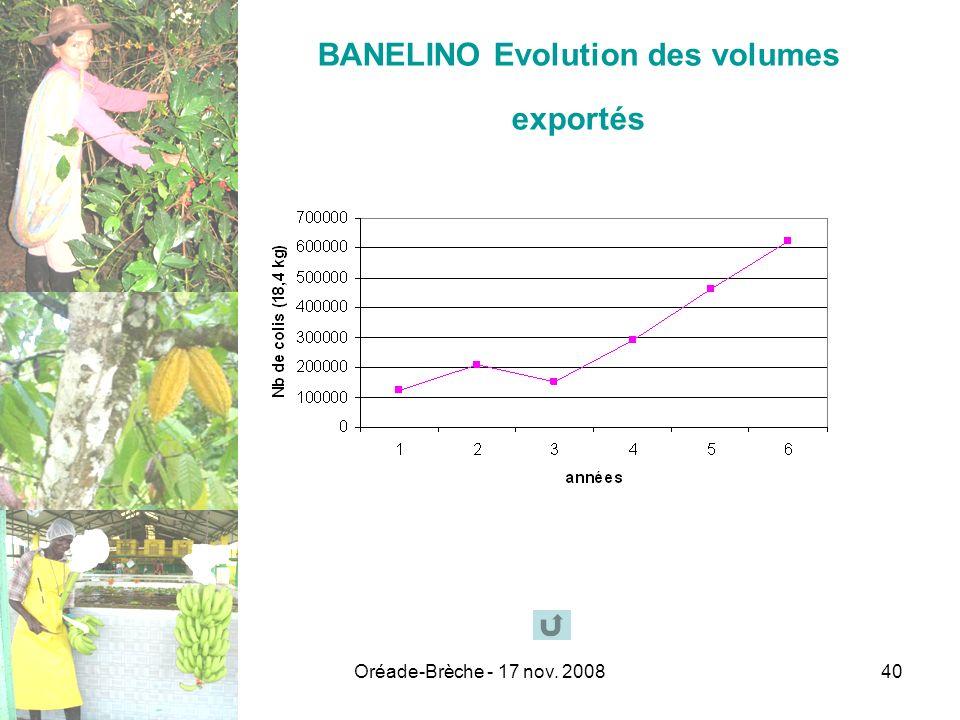 BANELINO Evolution des volumes exportés