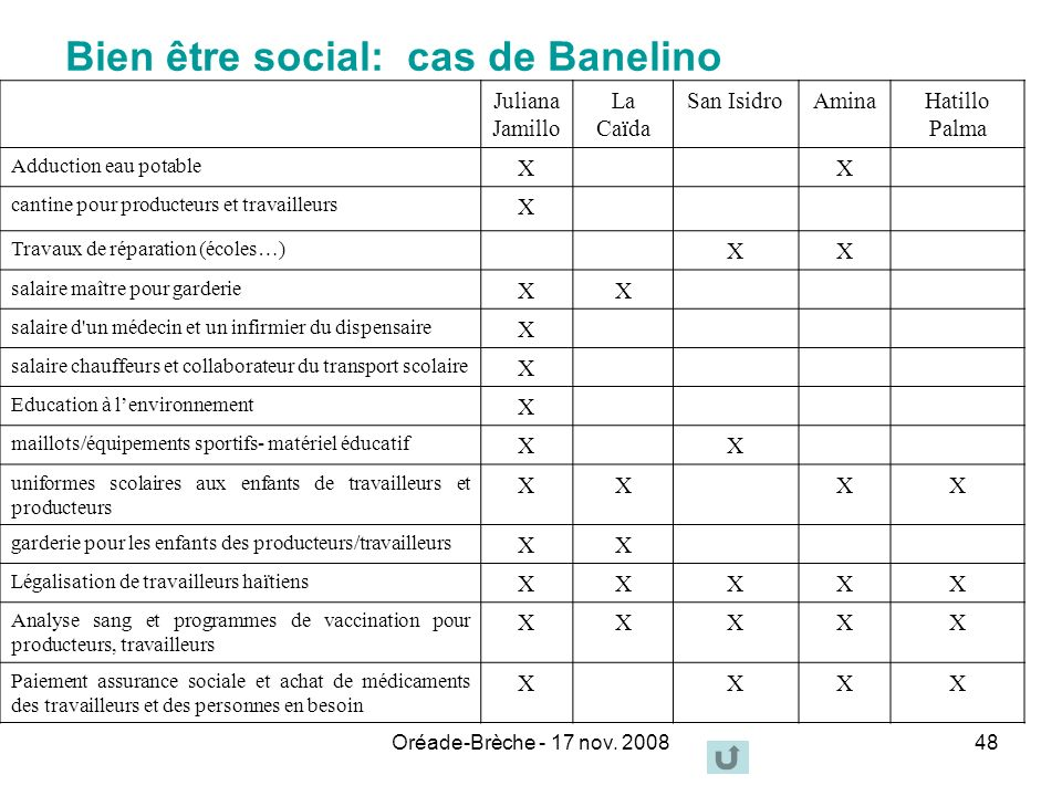 Bien être social: cas de Banelino