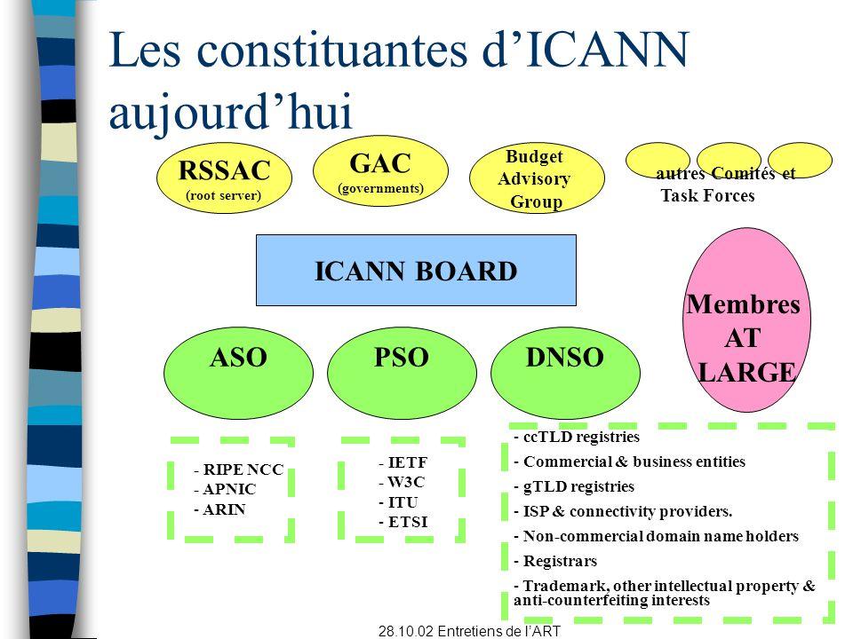 Les constituantes d'ICANN aujourd'hui