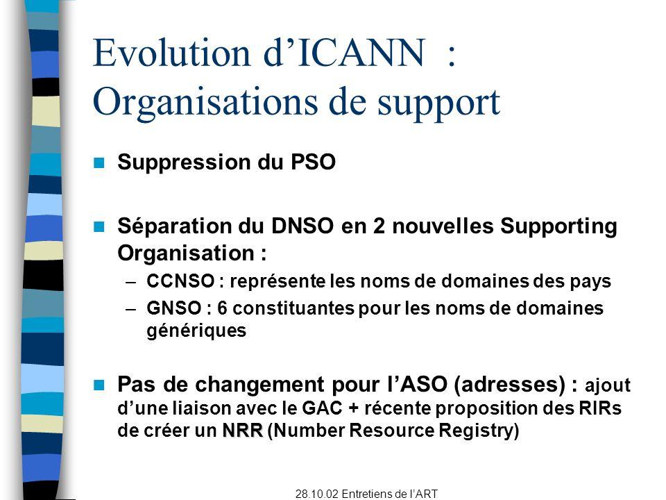 Evolution d'ICANN : Organisations de support