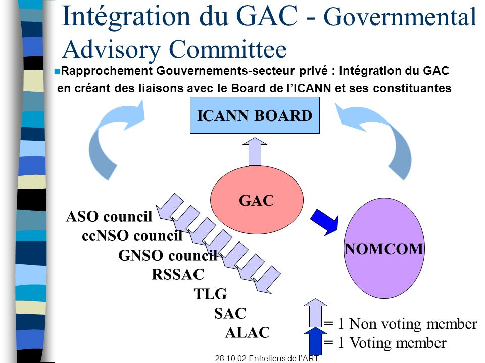 Intégration du GAC - Governmental Advisory Committee